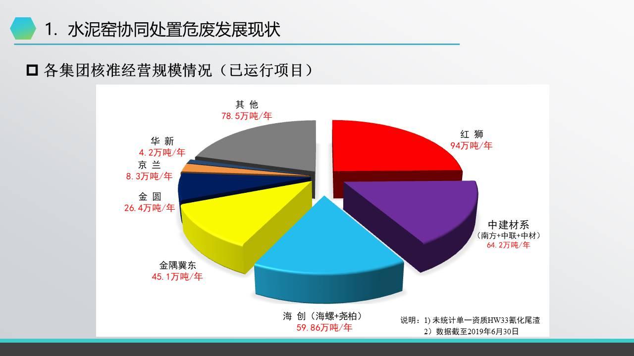 【刘科】水泥窑协同处置危废现状、工艺及运营管控
